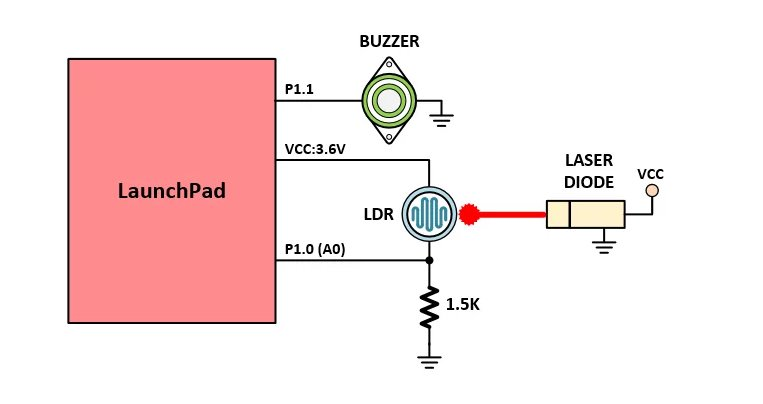 How to Make a Laser Diode Tripwire Alarm With Launchpad | TI ...