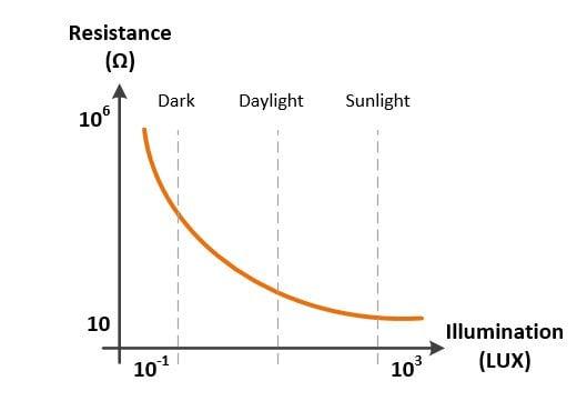 ldr-characteristic-curve.jpg