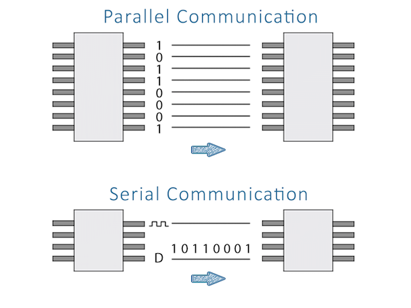 parallel and serial communications