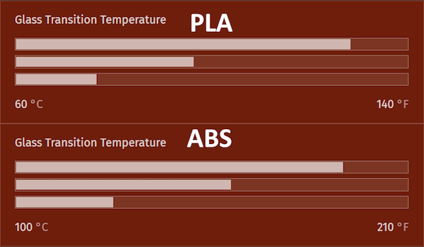 Comparison chart of PLA and ABS