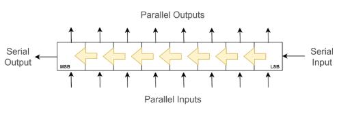 Serial Daisy-Chain Arrangement