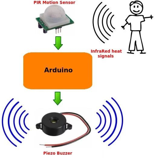 The Arduino motion sensor system