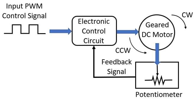 System Block Diagram (SBD) for a typical DC servo motor.