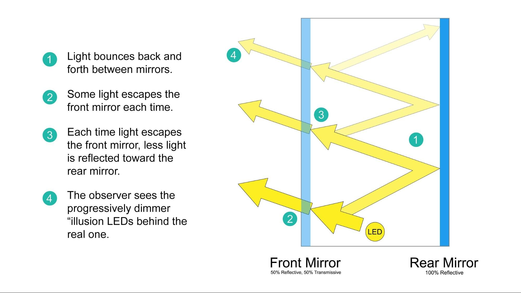 The basics of how an infinity mirror works.