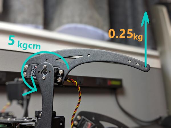 torque explanation using a motor