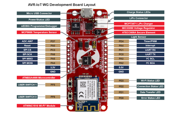 AVR-IoT WG dev board layout