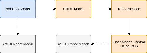 Robotic_Arm_AK_MP_image1.png