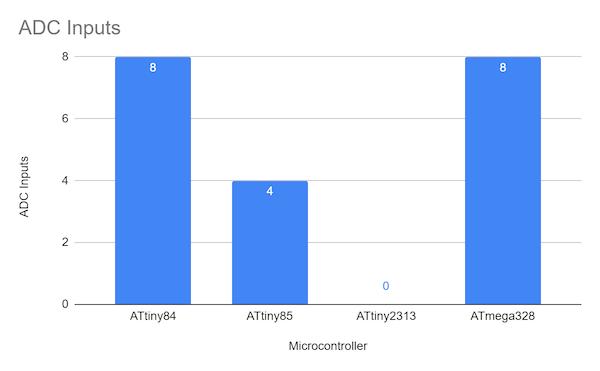 ADC input comparison chart