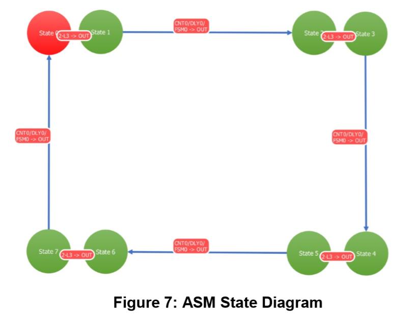 Figure 7 ASM State Diagram.jpg