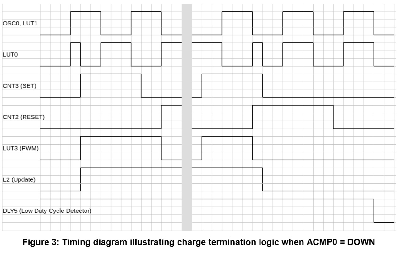 Figure 3 Timing diagram illustrating charge termination logic when ACMP0 = DOWN.jpg