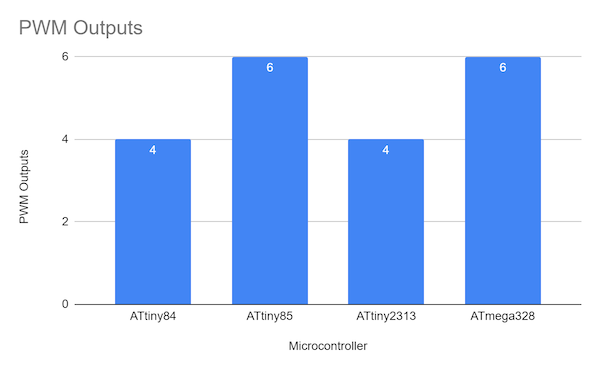 ATtiny PWM outputs comparison chart