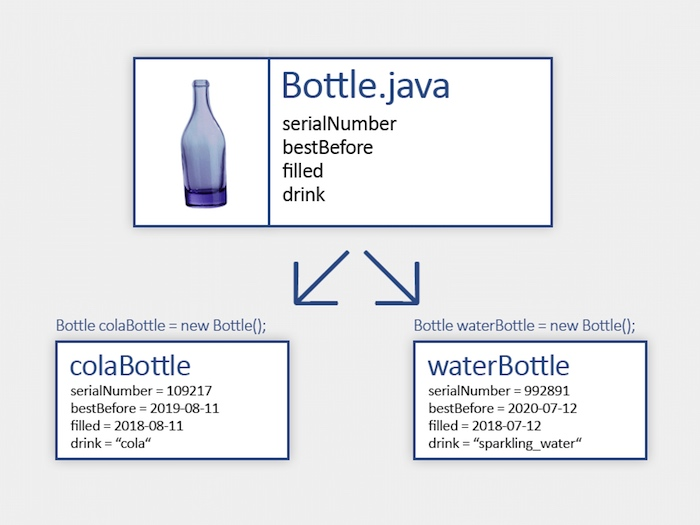 classes and objects example for Java