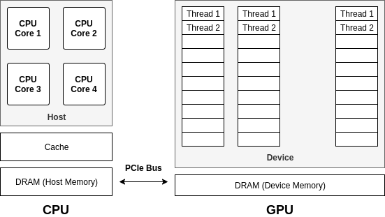 Parallel programming architecture