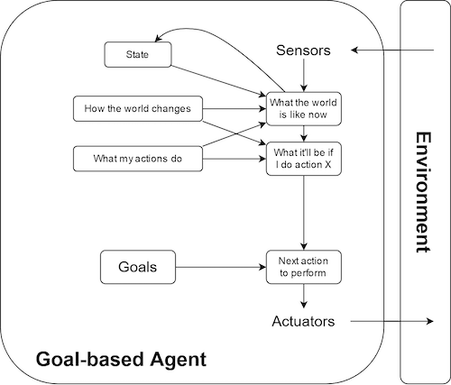 theoretical model of a goal-based agent