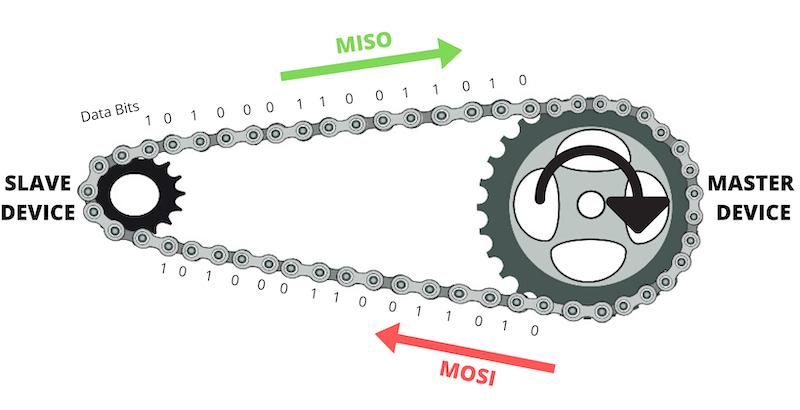 SPI bike chain analogy.jpg