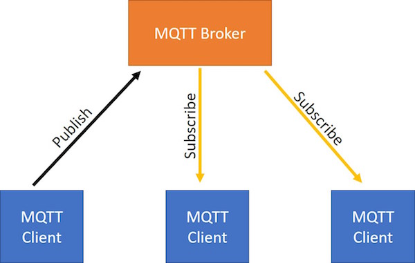 MQTT broker and client table