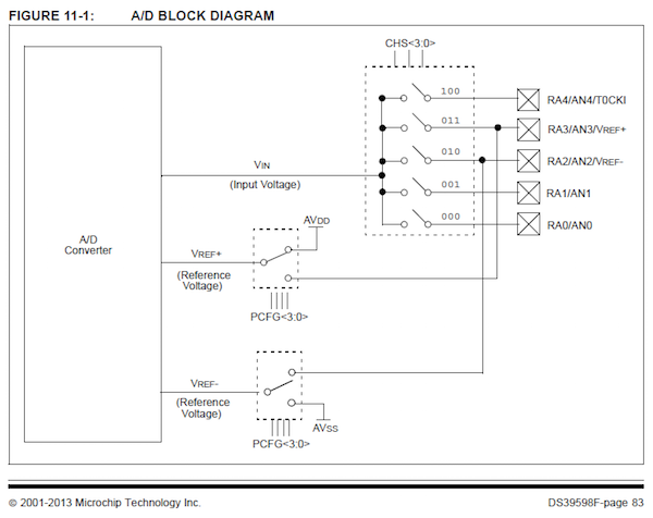How to Get Started With PIC Microcontrollers: The ADC and Analog