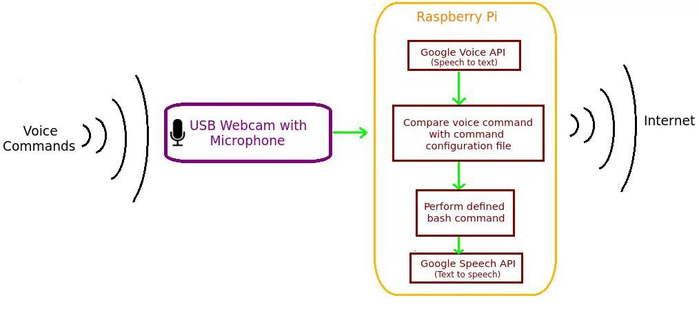 The Best Voice Recognition Software for Raspberry Pi