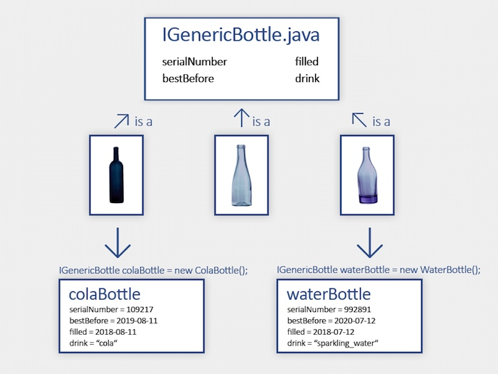 Interfaces and polymorphism example for java