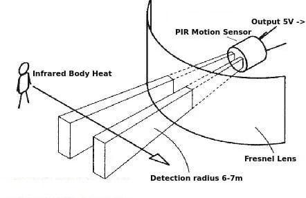 How a PIR motion sensor works