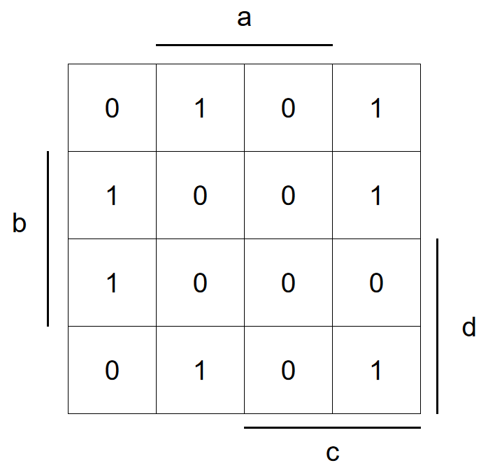 The remainder of the cells where G=1 completes the Karnaugh map.