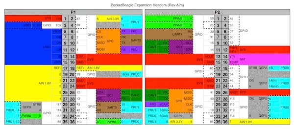 PocketBeagle_Mouser_figure2.jpg