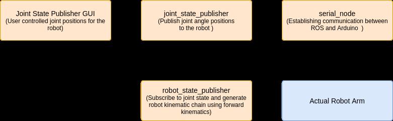 Robotic_Arm_AK_MP_image3.png