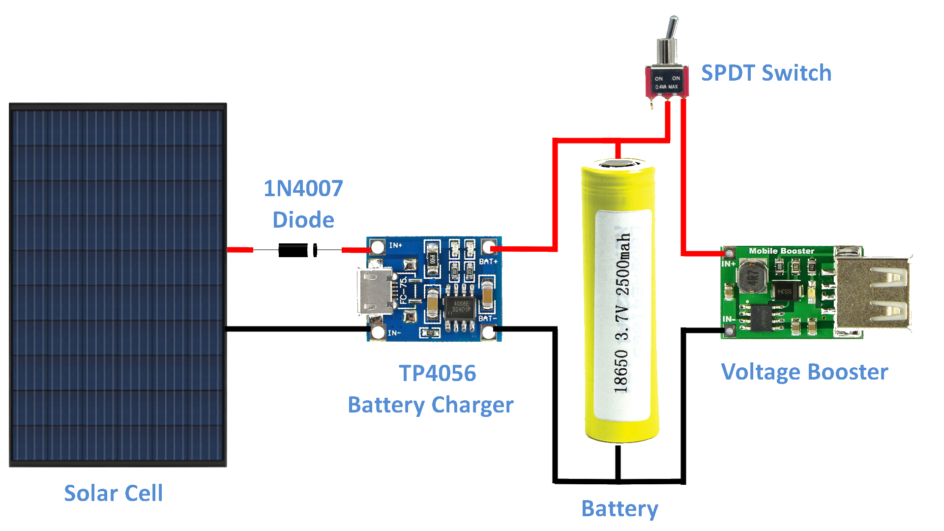 Diy Solar Battery Charger Arduino Maker Pro Usb Powered Mobile Phone Circuit Diagram The Assembly Is Very Simple Cell Connected To Tp4056 Charging