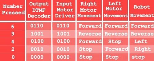 DTMF-Table-min.jpg