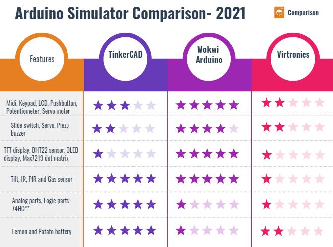 free wokwi arduino Simulator versus Tinkercad