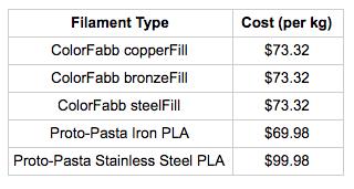 Filament Type Cost per kg Table