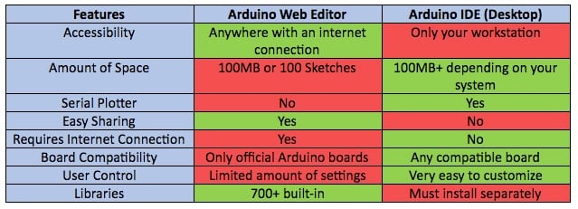 Table: Arduino Web Editor vs Arduino IDE