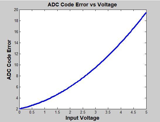 adc_error.JPG