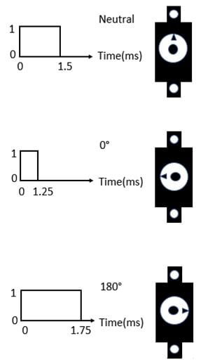 Typical pulse widths with angular positions for controlling a DC servo motor.