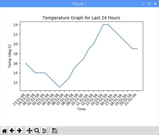 Temperature Graph for Last 24hrs