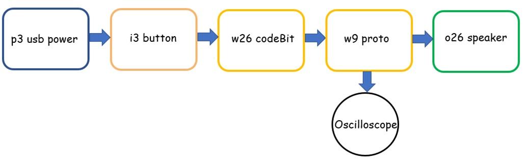 Figure3_attaching_an_oscilloscope_block_diagram.jpg