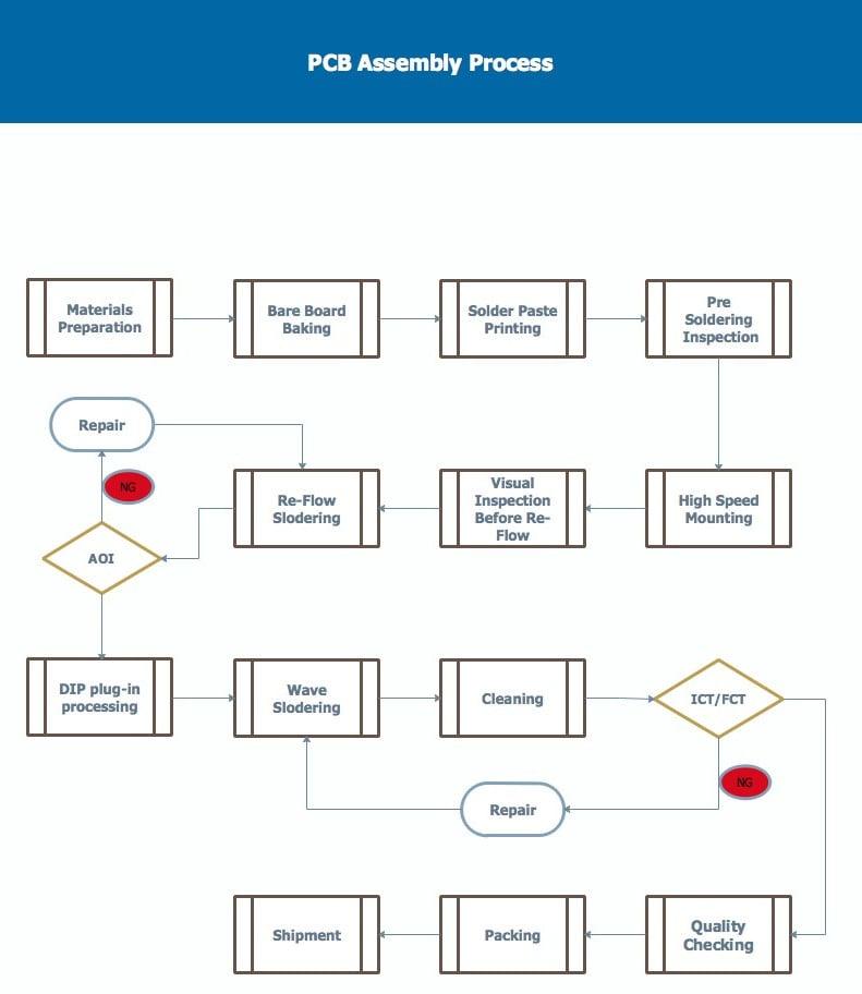 pcb-assembly-process1.jpg