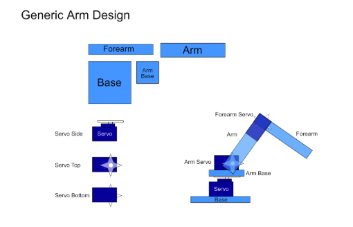 Generic Arm Design