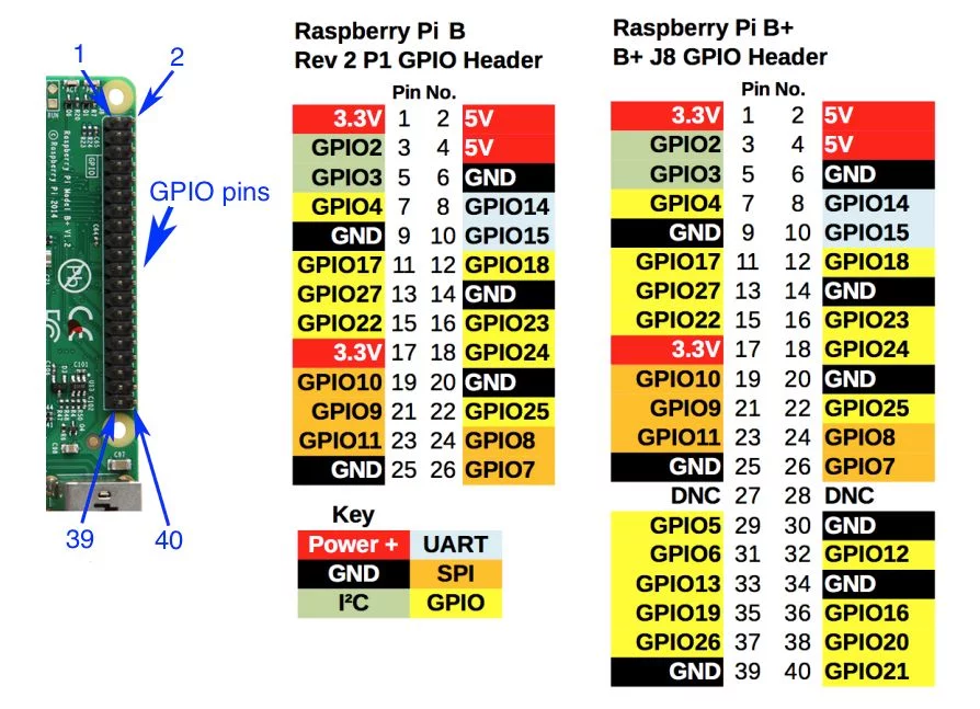 How to Interface a PIR Motion Sensor With Raspberry Pi GPIO ... Raspberry Pi Led Wiring Diagram on