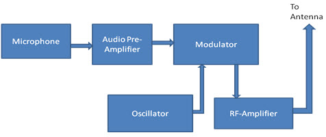 Block-Diagram-of-FM-Transmitter.jpg