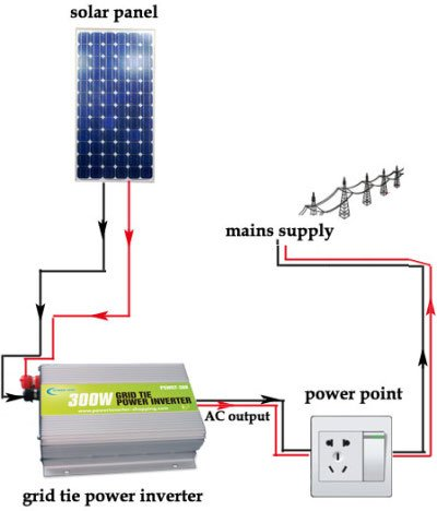 Gridtie-power-Inverter.jpg
