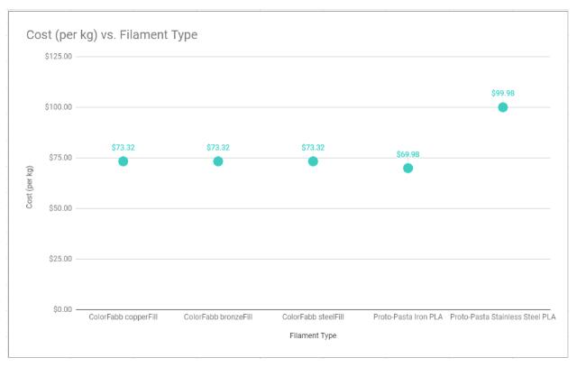 Cost Vs Filament Type Chart
