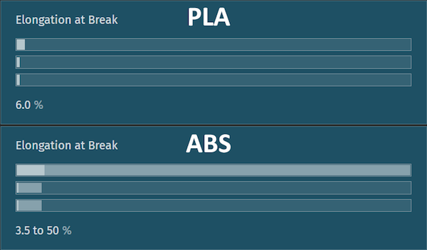 strength comparison of PLA and ABS