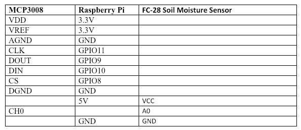 moisture_sensor_raspberrypi.png
