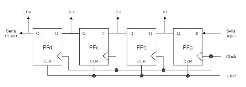 4-bit Shift Register D-Latch