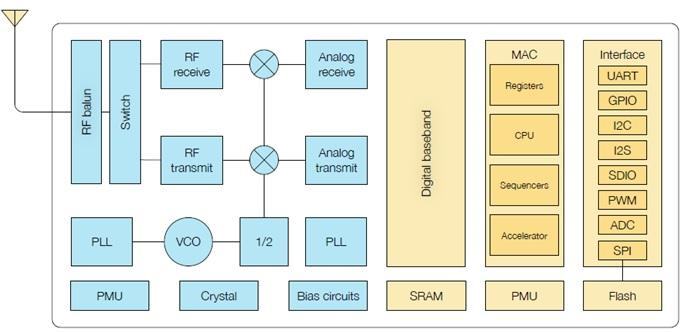 Figure 2. The ESP8266 SBD architecture.