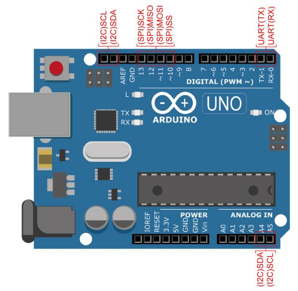 Common Communication Peripherals on the Arduino: UART, I2C, and SPI