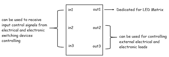 Code Bit I/O connectors diagram