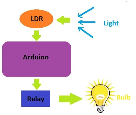 Light Intensity using Servo and LDR – Tinkerfest