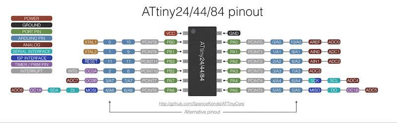 ATtiny24/44/84 pinout